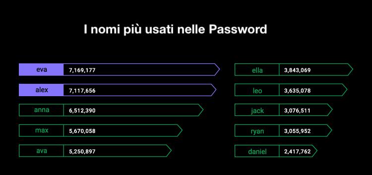 I nomi più usati nelle password